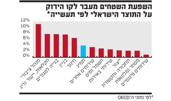 השפעת השטחים מעבר לקו הירוק על התוצר הישראלי לפי תעשייה